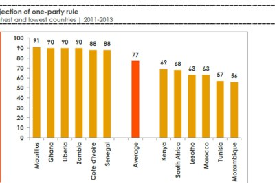 This chart reflects the responses of survey participants who said they disapproved of one-party rule.