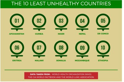 The most unhealthy to the least unhealthy countries on the continent, according to Clinic Compare. Data from World Health Organization, the CIA World Factbook and the World Lung Association was used in this research.