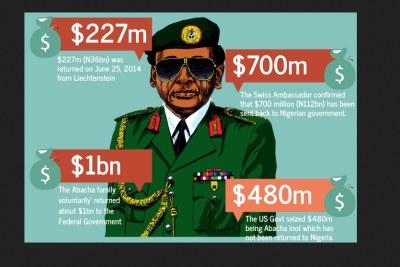 Abacha's loot.