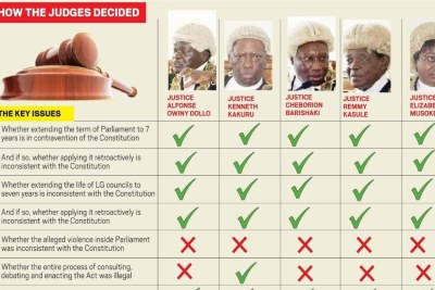 A summary of the 12-hour verdict by 5 Constitutional Court judges.