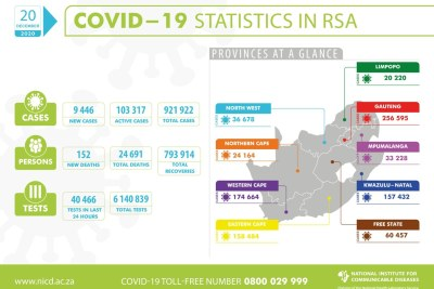 Covid-19 statistics in South Africa, December 20, 2020